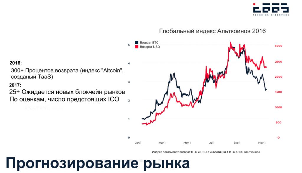 индекс альткойнов